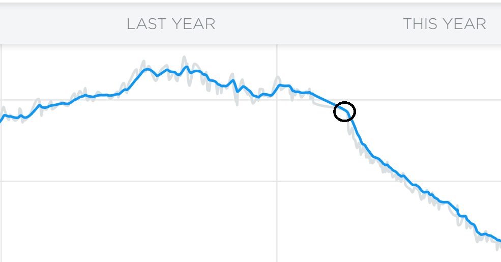 Weight trend diagram indicating a strong downward trend in April